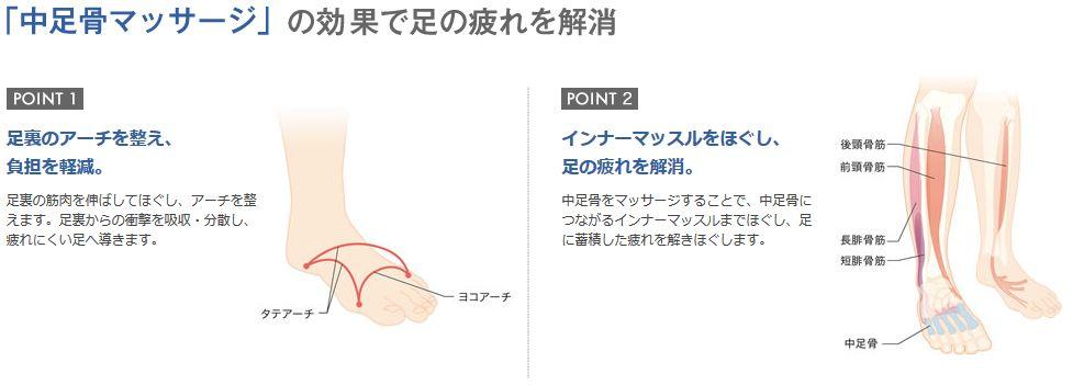 中足骨マッサージの効果で足の疲れを解消